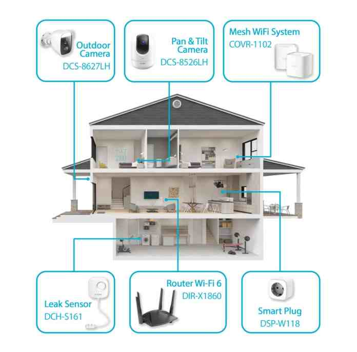 D-Link smart home March 2021