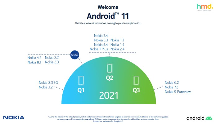 H HMD Global καθυστερεί τα updates σε Android 11 των Nokia