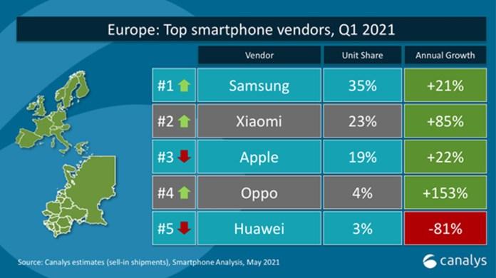 Xiaomi: Κατατάσσεται δεύτερη στην Ευρωπαϊκή αγορά για πρώτη φορά