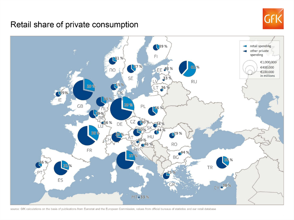 Retail share of private consumption