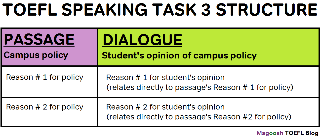The Structure Of Toefl Speaking Task 3 Magoosh Toefl Blog