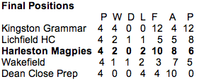 Under 13 National Mini Hockey Championship