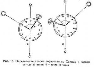 Определение направления Киблы по солнцу и часам