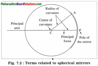 Maharashtra Board Class 10 Science Solutions Part 1 Chapter 7 Lenses 14