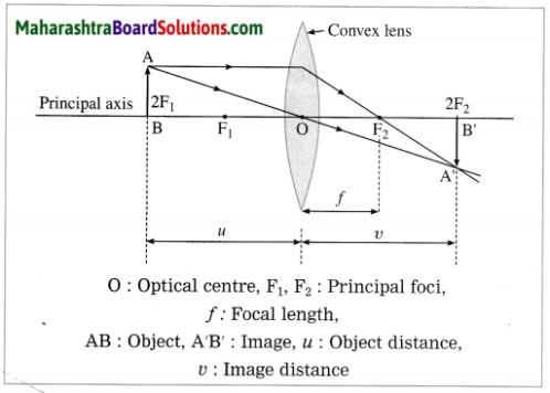 Maharashtra Board Class 10 Science Solutions Part 1 Chapter 7 Lenses 26