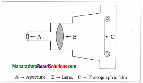 Maharashtra Board Class 10 Science Solutions Part 1 Chapter 7 Lenses 43