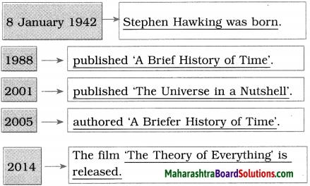 Maharashtra Board Class 10 English Solutions Unit 3.3 Stephen Hawking 12