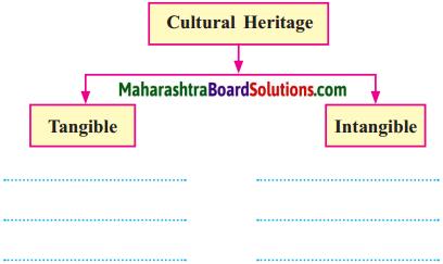 Maharashtra Board Class 10 History Solutions Chapter 3 Applied History 1