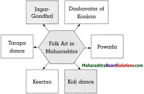 Maharashtra Board Class 10 History Solutions Chapter 4 History of Indian Arts 10