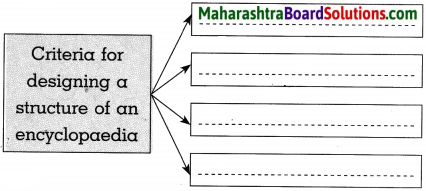 Maharashtra Board Class 10 History Solutions Chapter 9 Heritage Management 5