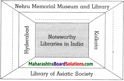 Maharashtra Board Class 10 History Solutions Chapter 9 Heritage Management 8