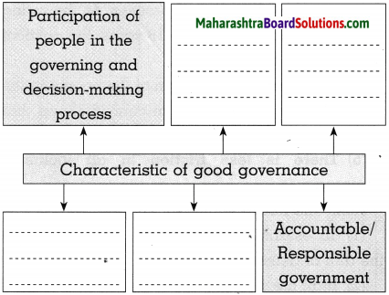Maharashtra Board Class 10 Political Science Solutions Chapter 1 Working of the Constitution. 3