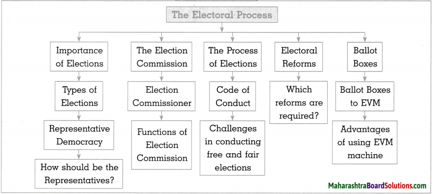 Maharashtra Board Class 10 Political Science Solutions Chapter 2 The Electoral Process 10