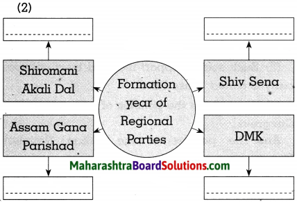 Maharashtra Board Class 10 Political Science Solutions Chapter 3 Political Parties 4