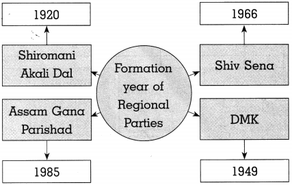 Maharashtra Board Class 10 Political Science Solutions Chapter 3 Political Parties 5