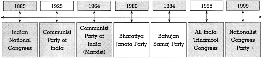 Maharashtra Board Class 10 Political Science Solutions Chapter 3 Political Parties 9