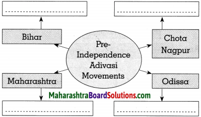 Maharashtra Board Class 10 Political Science Solutions Chapter 4 Social and Political Movements 2