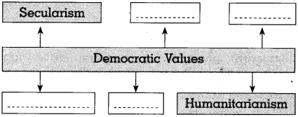 Maharashtra Board Class 10 Political Science Solutions Chapter 5 Challenges faced by Indian Democracy 2