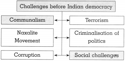 Maharashtra Board Class 10 Political Science Solutions Chapter 5 Challenges faced by Indian Democracy 8