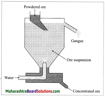 Maharashtra Board Class 10 Science Solutions Part 1 Chapter 8 Metallurgy 5