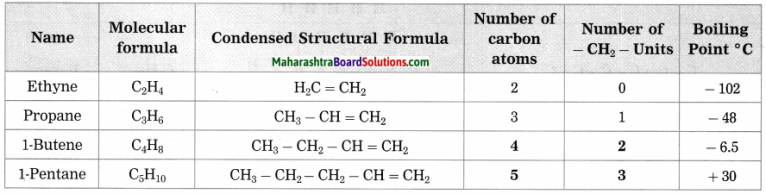 Maharashtra Board Class 10 Science Solutions Part 1 Chapter 9 Carbon Compounds 65