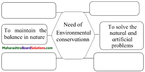 Maharashtra Board Class 10 Science Solutions Part 2 Chapter 4 Environmental management 10