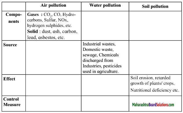 Maharashtra Board Class 10 Science Solutions Part 2 Chapter 4 Environmental management 8