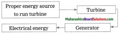 Maharashtra Board Class 10 Science Solutions Part 2 Chapter 5 Towards Green Energy 12