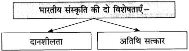 Maharashtra Board Class 10 Hindi Solutions Chapter 1 भारत महिमा 10