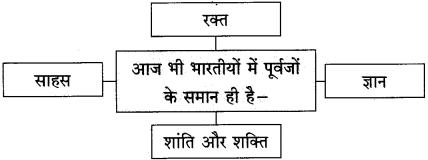 Maharashtra Board Class 10 Hindi Solutions Chapter 1 भारत महिमा 11