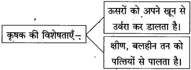 Maharashtra Board Class 10 Hindi Solutions Chapter 11 कृषक गान 14