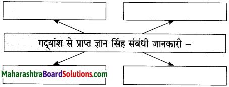 Maharashtra Board Class 10 Hindi Solutions Chapter 2 लक्ष्मी 11