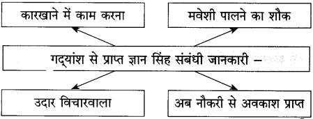 Maharashtra Board Class 10 Hindi Solutions Chapter 2 लक्ष्मी 14