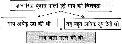 Maharashtra Board Class 10 Hindi Solutions Chapter 2 लक्ष्मी 16