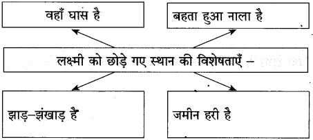 Maharashtra Board Class 10 Hindi Solutions Chapter 2 लक्ष्मी 35