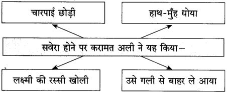 Maharashtra Board Class 10 Hindi Solutions Chapter 2 लक्ष्मी 42