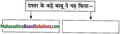Maharashtra Board Class 10 Hindi Solutions Chapter 3 वाह रे! हमदर्द 20