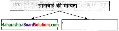 Maharashtra Board Class 10 Hindi Solutions Chapter 3 वाह रे! हमदर्द 26