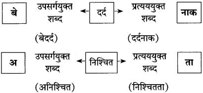 Maharashtra Board Class 10 Hindi Solutions Chapter 3 वाह रे! हमदर्द 37