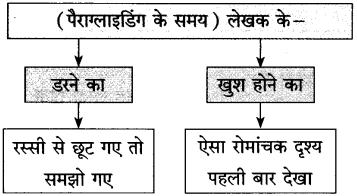 Maharashtra Board Class 10 Hindi Solutions Chapter 5 गोवा जैसा मैंने देखा 22