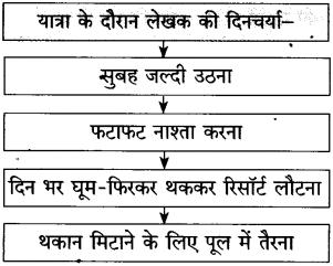 Maharashtra Board Class 10 Hindi Solutions Chapter 5 गोवा जैसा मैंने देखा 26
