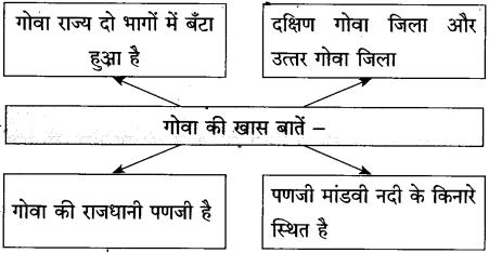 Maharashtra Board Class 10 Hindi Solutions Chapter 5 गोवा जैसा मैंने देखा 7