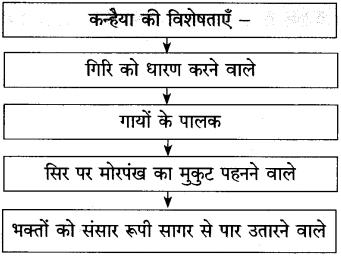 Maharashtra Board Class 10 Hindi Solutions Chapter 6 गिरिधर नागर 8