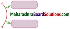 Maharashtra Board Class 10 Hindi Solutions Chapter 6 3