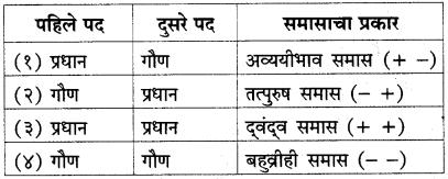 Maharashtra Board Class 10 Marathi Solutions Chapter 2 बोलतो मराठी… 18