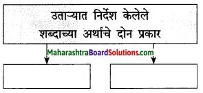 Maharashtra Board Class 10 Marathi Solutions Chapter 2 बोलतो मराठी… 3