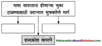 Maharashtra Board Class 10 Marathi Solutions Chapter 2 बोलतो मराठी… 5