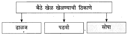 Maharashtra Board Class 10 Marathi Solutions Chapter 3 आजी कुटुंबाचं आगळ 14