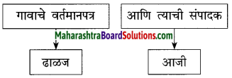 Maharashtra Board Class 10 Marathi Solutions Chapter 3 आजी कुटुंबाचं आगळ 4