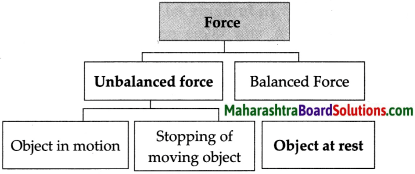 Maharashtra Board Class 9 Science Solutions Chapter 1 Laws of Motion 20